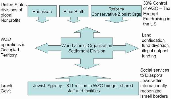US Nonprofit control over the World Zionist Organization